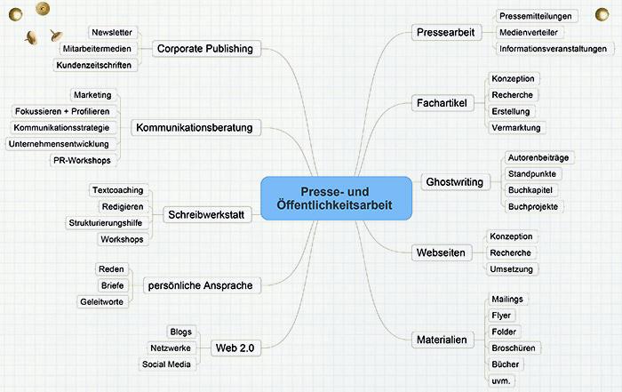 Presse- und Öffentlichkeitsarbeit - Mindmap